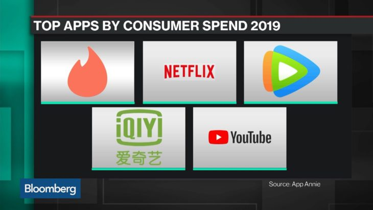 Tinder, Netflix and Tencent Lead Record-Breaking Year for Apps