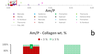 Screening archaeological bone for palaeogenetic and palaeoproteomic studies
