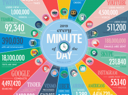 What Happens within a Minute Over the …